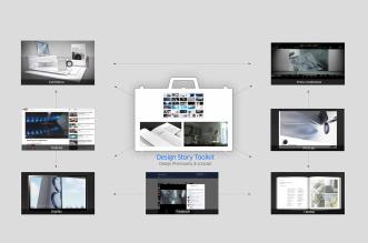 Digital Appliance Design Philosophy Framework
