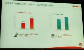 Huawei Sale Report